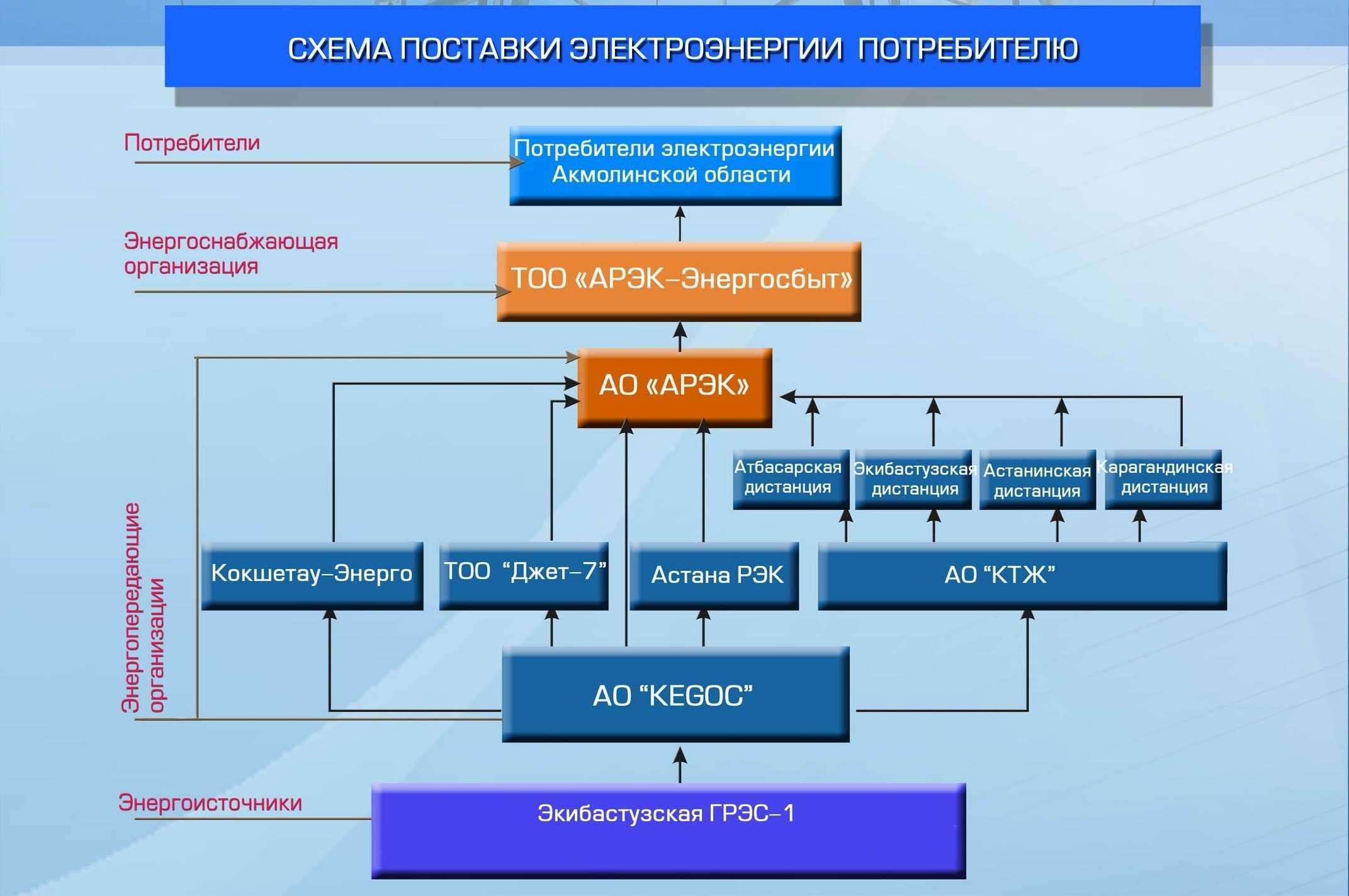 Схема электроснабжения потребителей электрической энергии